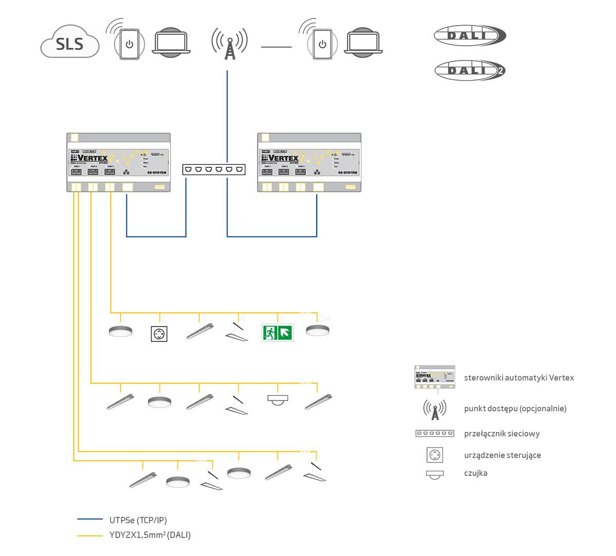 schemat systemu Vertex